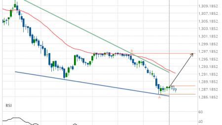 XAU/USD Target Level: 1296.6100