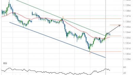 EUR/USD Target Level: 1.1358