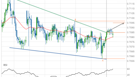 AUD/USD Target Level: 0.7094