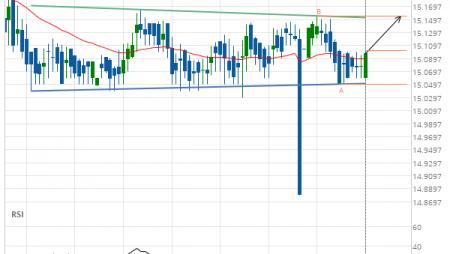 XAG/USD Target Level: 15.1550