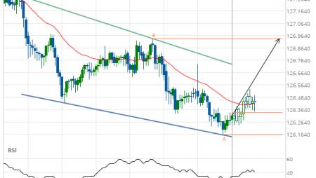 EUR/JPY Target Level: 126.9400