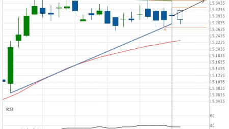 XAG/USD Target Level: 15.3530