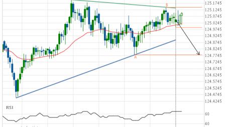 EUR/JPY Target Level: 124.7800