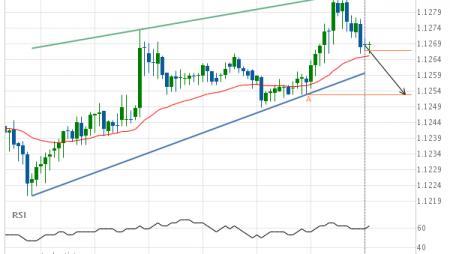 EUR/USD Target Level: 1.1253