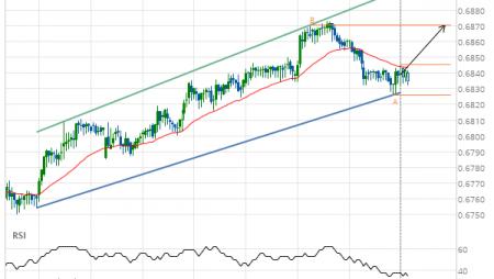 NZD/USD Target Level: 0.6870