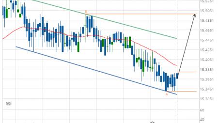 XAG/USD Target Level: 15.4970