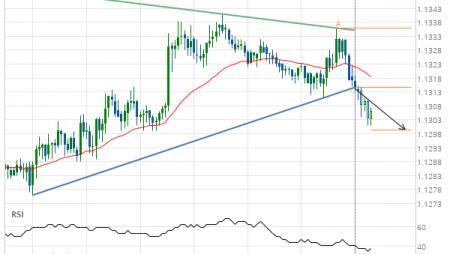 EUR/USD Target Level: 1.1299