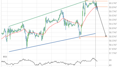 Light Sweet Crude Oil MAY 2019 Target Level: 58.5600