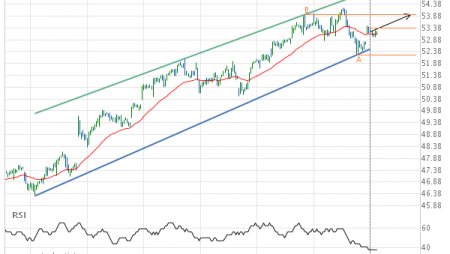 Cisco Systems Inc. Target Level: 53.94