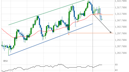 Gold APRIL 2019 Target Level: 1298.1000