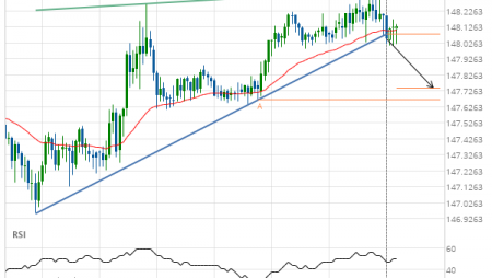 GBP/JPY down to 147.7433