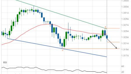 GBP/CHF down to 1.3196