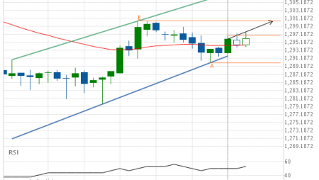 XAU/USD up to 1300.4600