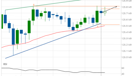 EUR/JPY up to 125.8230
