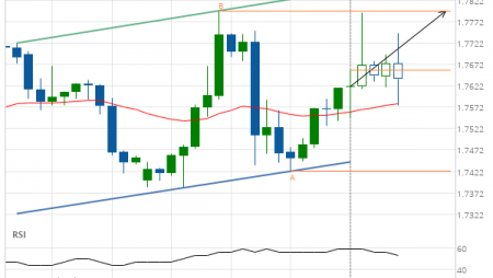 GBP/CAD up to 1.7797