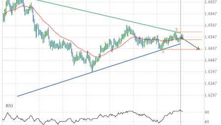 EUR/NZD down to 1.6492