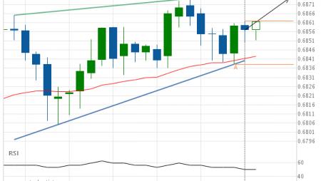 NZD/USD up to 0.6874