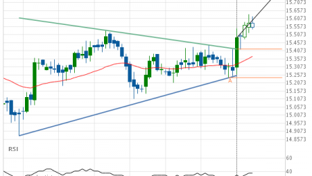 XAG/USD up to 15.7631