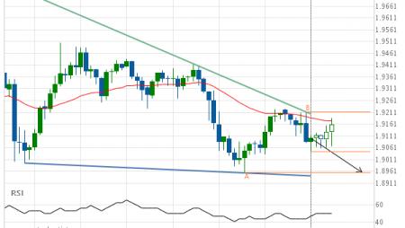 GBP/NZD down to 1.8955