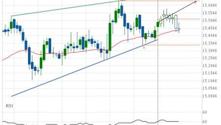 XAG/USD up to 15.6350