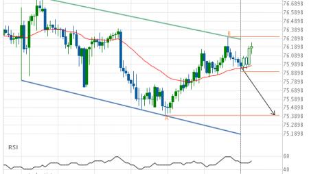 NZD/JPY down to 75.4010