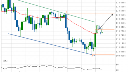 USD/JPY up to 110.5110