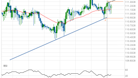 CHF/JPY up to 111.4400