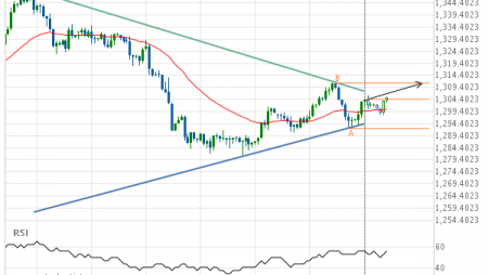 Gold Front Month up to 1311.3000