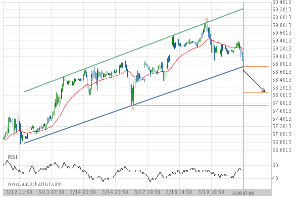 Light Sweet Crude Oil Front Month down to 58 0845 | Autochartist Trader