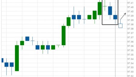 Eurodollar (GE) excessive bearish movement