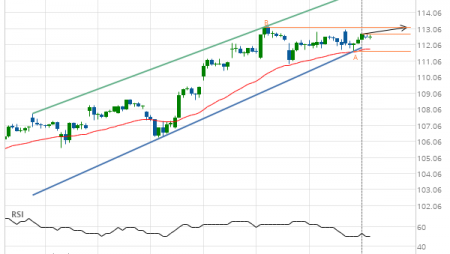 Microsoft Corporation (MSFT) up to 113.16