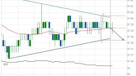 Eurodollar (GE) down to 97.38