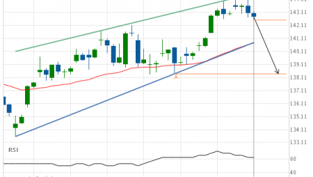 International Business Machines Corp. Target Level: 138.40