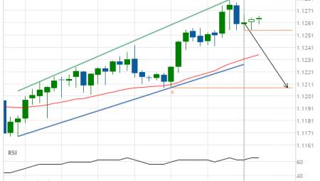 EUR/CHF Target Level: 1.1208