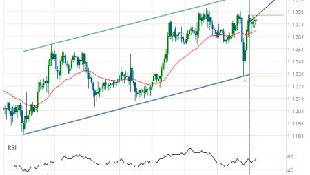 EUR/USD Target Level: 1.1294