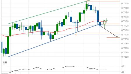 AUD/USD Target Level: 0.7094