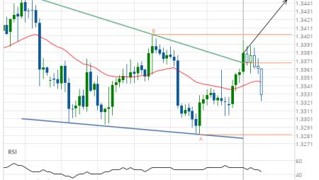 USD/CAD Target Level: 1.3444