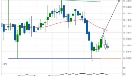 XAG/USD Target Level: 15.3390