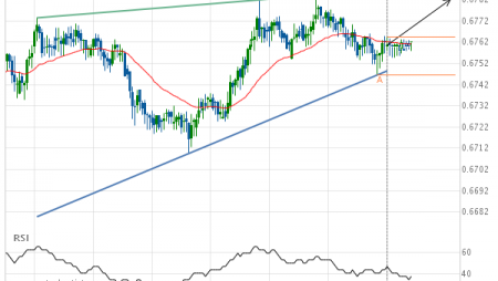 NZD/USD Target Level: 0.6782