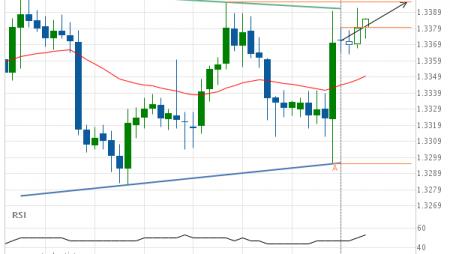 USD/CAD Target Level: 1.3396