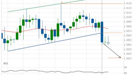 GBP/USD Target Level: 1.3014