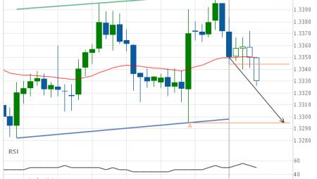 USD/CAD Target Level: 1.3295