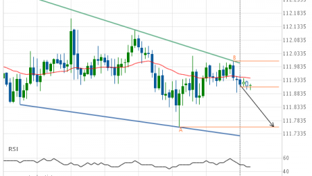 USD/JPY Target Level: 111.7590