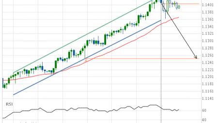 EUR/CHF Target Level: 1.1252