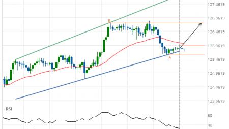 EUR/JPY Target Level: 126.7650
