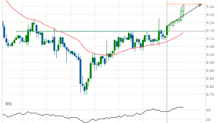 General Electric Co. Target Level: 9.35