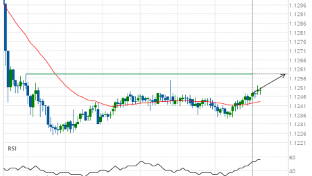 EUR/USD Target Level: 1.1258