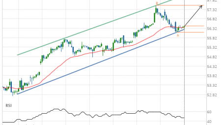 Cisco Systems Inc. Target Level: 57.53