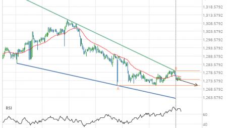XAU/USD Target Level: 1270.7000