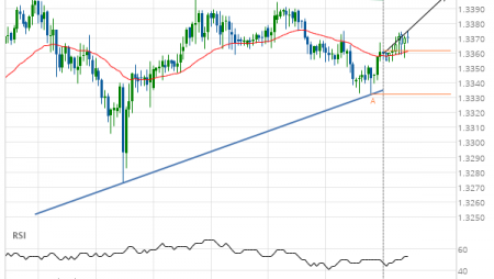 USD/CAD Target Level: 1.3400